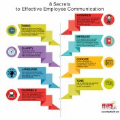 Strategies To Maintain Employees At The Loop